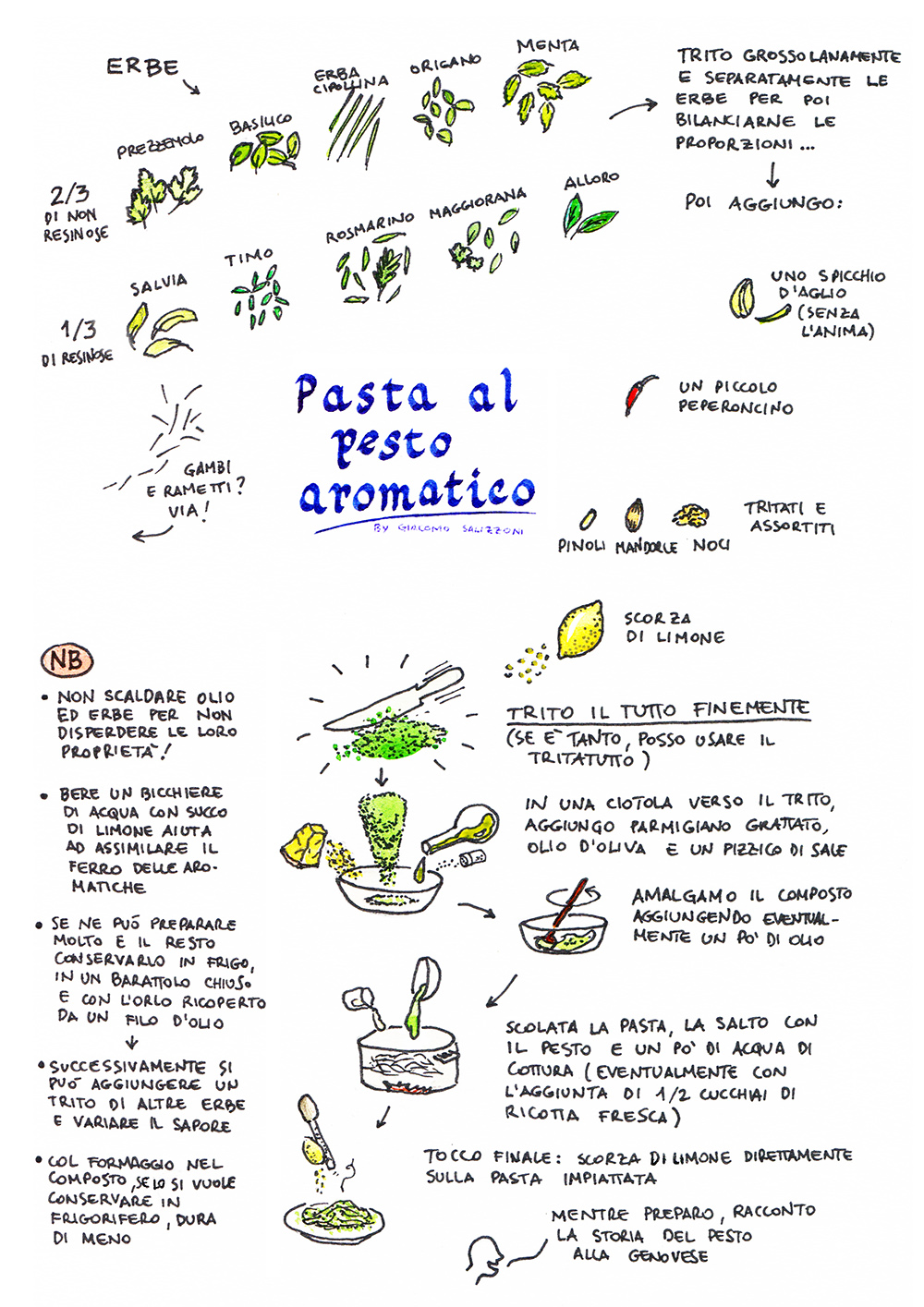 Pasta al pesto aromatico LOW